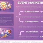 Event Marketing – dlaczego jest tak skuteczny?